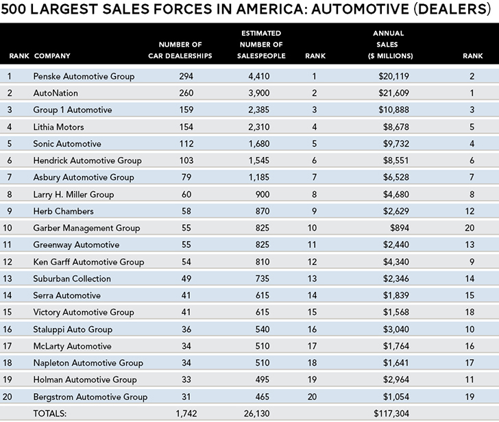 Top Automotive Dealers