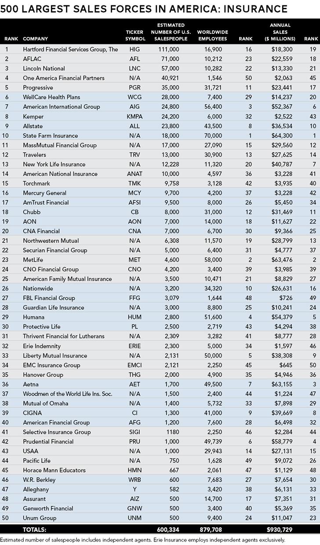 Top Insurance Companies