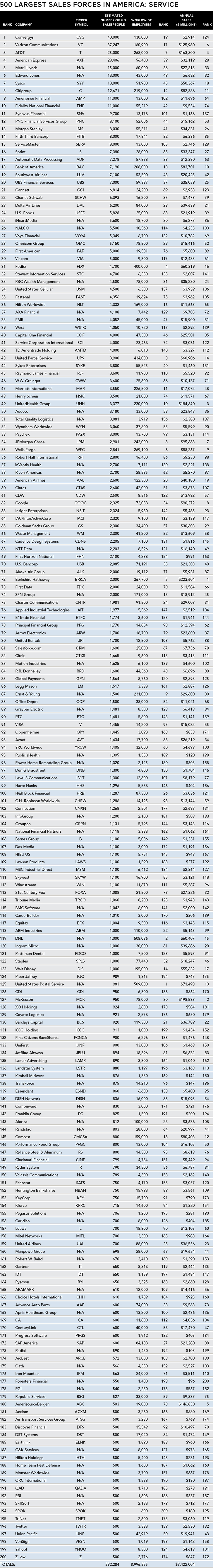 Top Service Companies